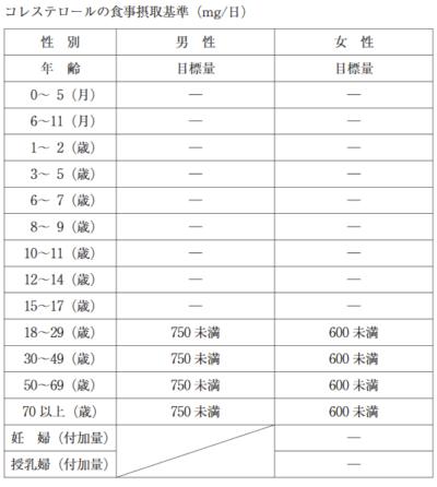 日本人の食事摂取基準(2010年度版)コレステロールの上限値