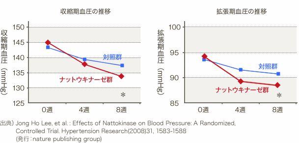 ナットウキナーゼの血圧改善作用
