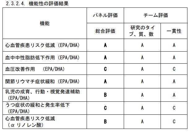 DHAEPAの効果評価(消費者庁)