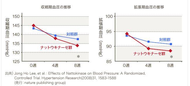 きなりのナットウキナーゼが血圧を下げる
