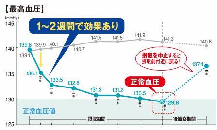 サプリメントで最高血圧が下がったグラフ