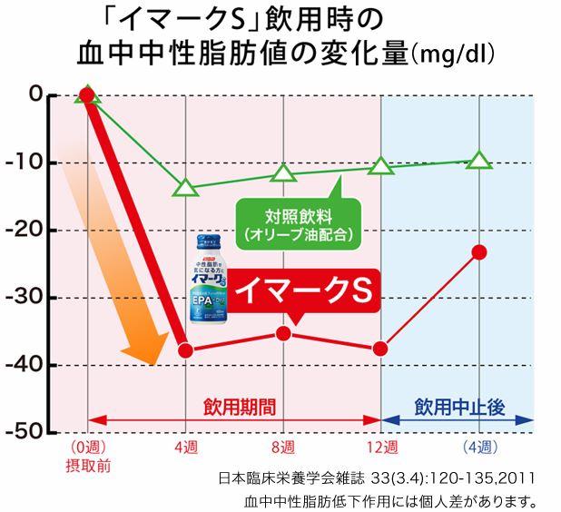 DHAEPAサプリ「イマークS」の中性脂肪を下げる効果