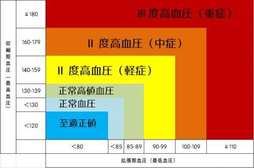 血圧の正常値と異常値一覧