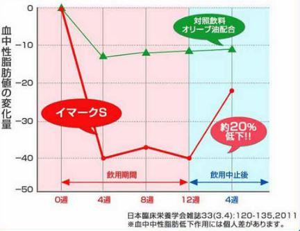イマークSのグラフ