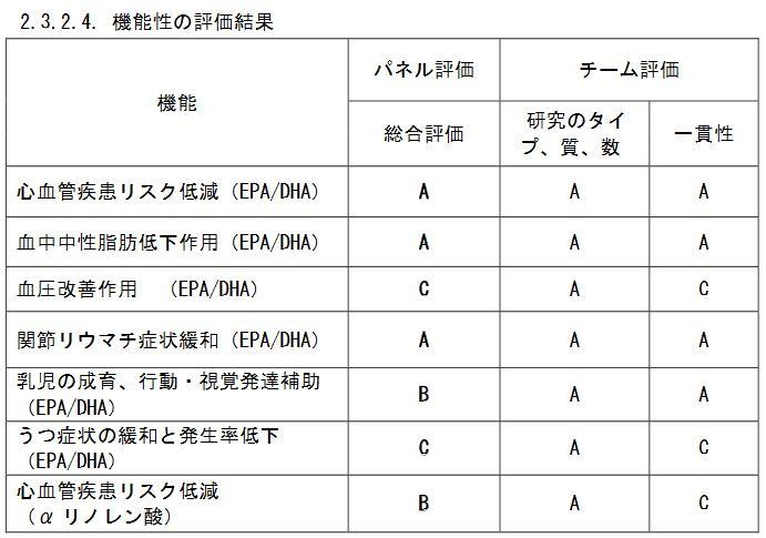 食品の機能性評価モデル事業
