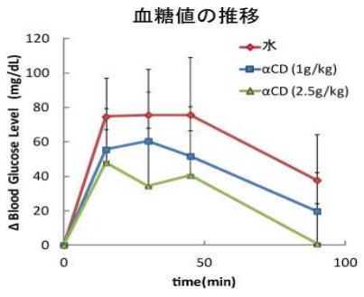 スクロース摂取後の血糖値の推移
